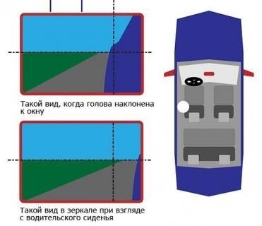 Как правильно отрегулировать зеркала в своем автомобиле - автосервис СПАС в Могилеве дает советы.
